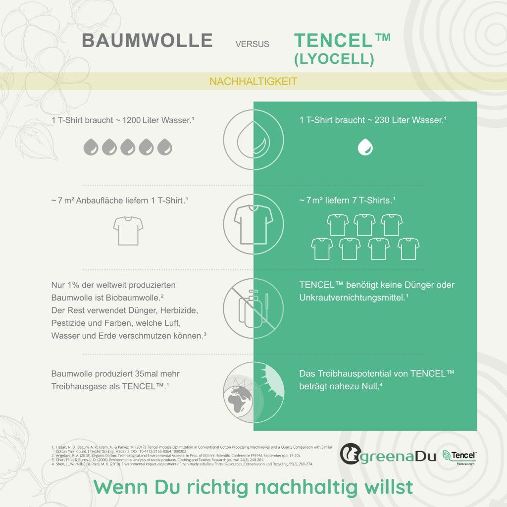 Tencel ist nachhaltiger als Baumwolle
